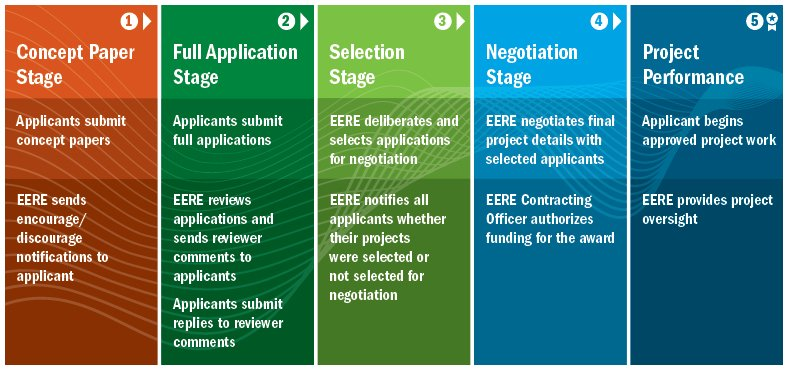 Five boxes of red, green and blue depicting the five stages of the funding process.