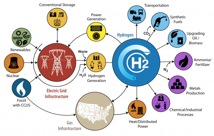 Conceptual illustration of an H2@Scale (Hydrogen at Scale) energy system