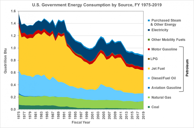 U.S. Government Energy Consumption by Source from FY 1975 to FY 2019.