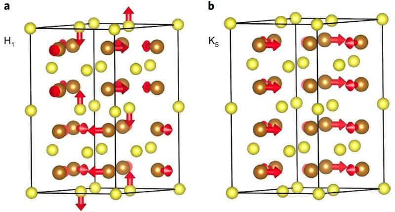 (a,b) Illustrations of two types of atomic vibration patterns termed H1 and K5 modes in hexagonal iron sulfide (h-FeS). Iron (Fe) and sulfur (S) atoms are depicted as brown and yellow, respectively. Red arrows denote the destabilized atomic displacements.