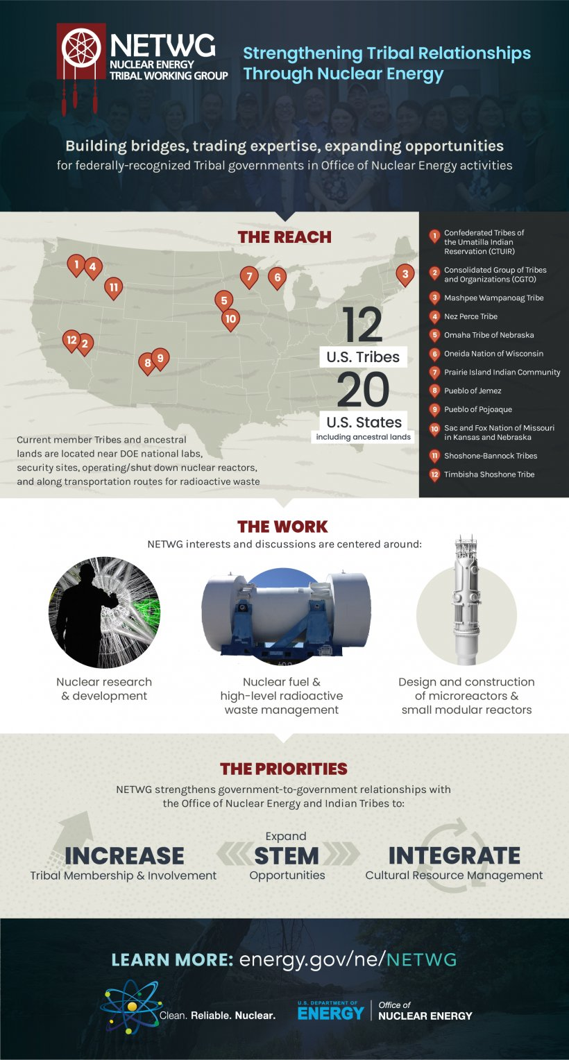 Nuclear Energy Tribal Working Group infographic