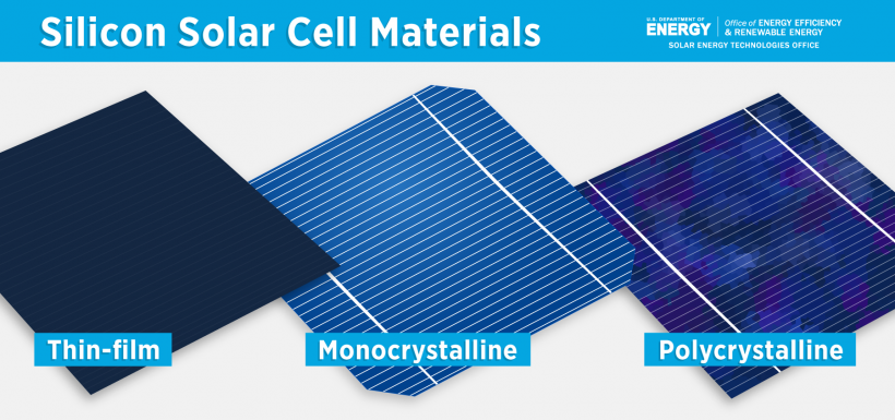 A picture of three solar cells made out of different silicon materials: thin-film, monocrystalline, and polycrystalline silicon.