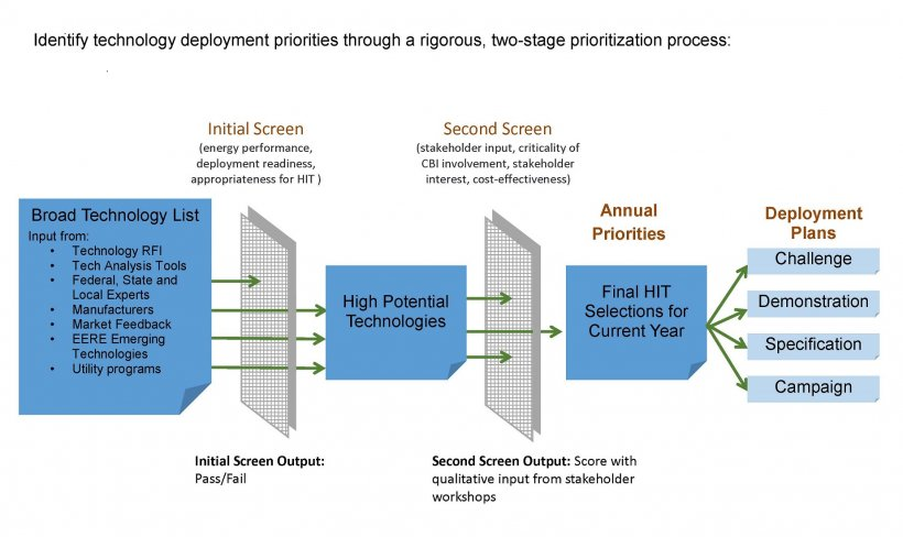 Graphic: Identify technology deployment priorities through a rigorous, two-stage prioritization process.
