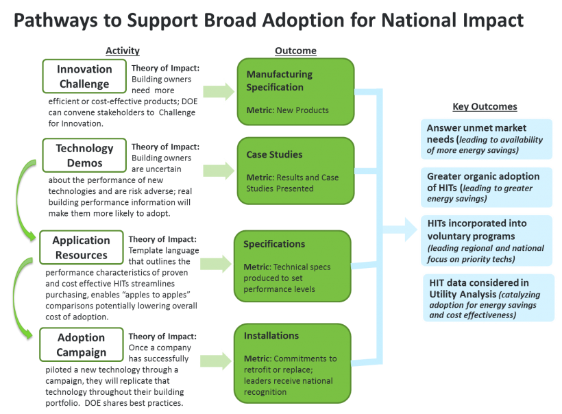 Graphic: Pathways to Support Broad Adoption for National Impact