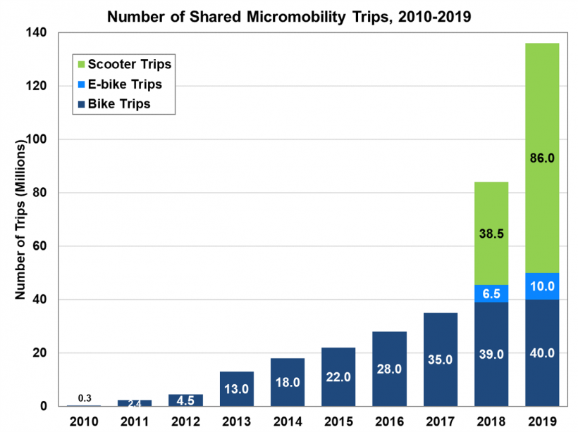 Number of shared micromobility trips from 2010 to 2019. Micromobility modes included scooter trips, e-bike trips, and bike trips.