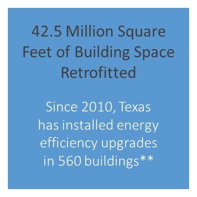 Number of buildings with energy efficiency upgrades