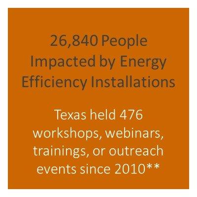 Number of people impacted by energy efficiency installations