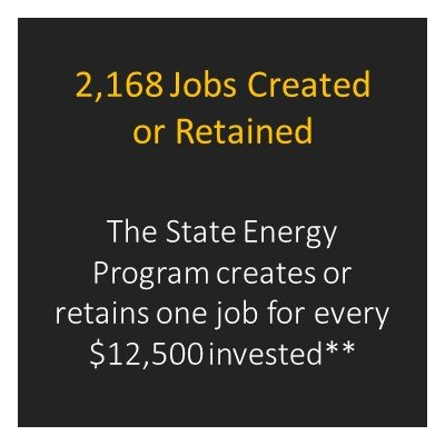 Number of jobs created by SEP in Texas.