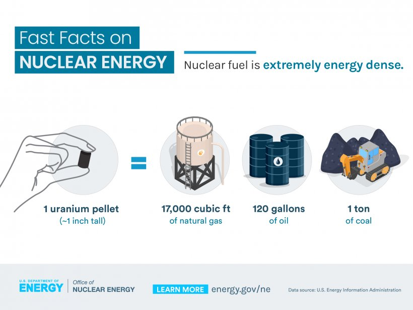5 Fast Fact on Nuclear
