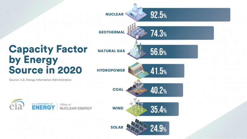 2020 U.S. Capacity Factor by Source