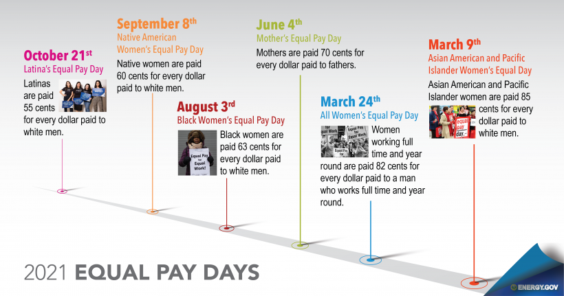 Equal Pay Days of 2021