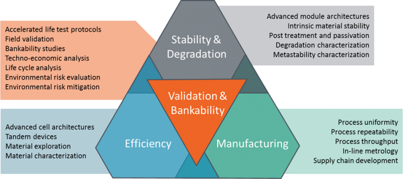 This chart shows the different Perovskite challenges DOE is working to tackle in stability and degradation; validation and bankability; efficiency; and manufacturing.