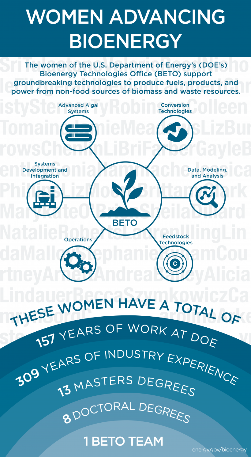 Women Advancing Bioenergy infographic. The women of the US Department of Energy's Bioenergy technology office support ground breaking technologies to produce fuel, products and power from non-food source of biomass and waste recourses.