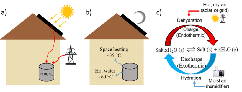 a) TCMs can be charged using solar energy or grid electricity. b) Energy stored in TCM can be discharged at desired T for thermal end-uses. c) Reversible solid-gas reactions (salt hydrate) in an open system.