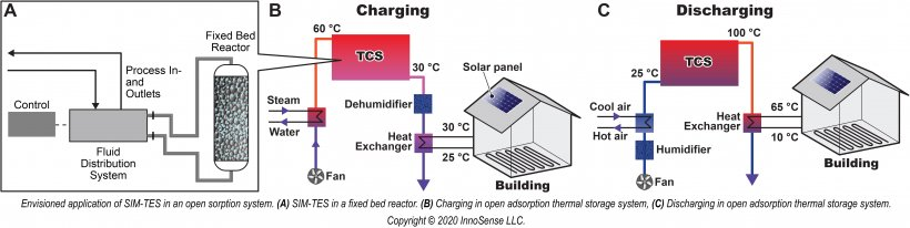 Diagram: Envisioned application of SIM-TES in open sorption system.