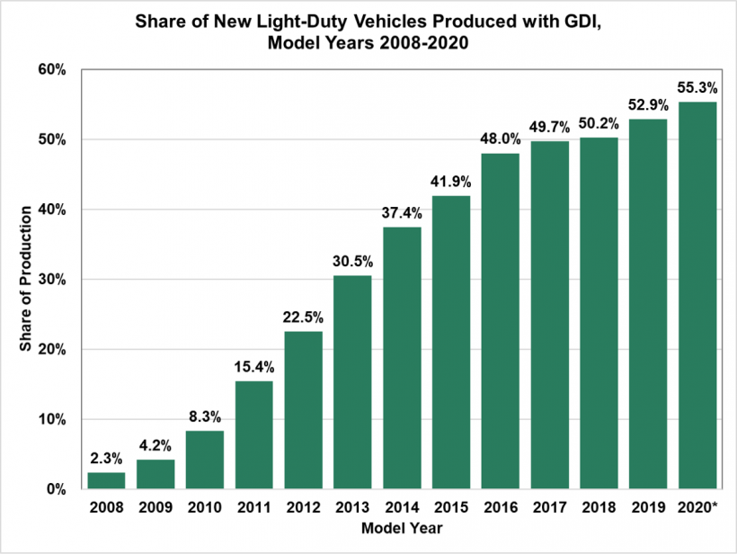 Share of new light-duty vehicles produced with gasoline direct injection for model years 2008 to 2020