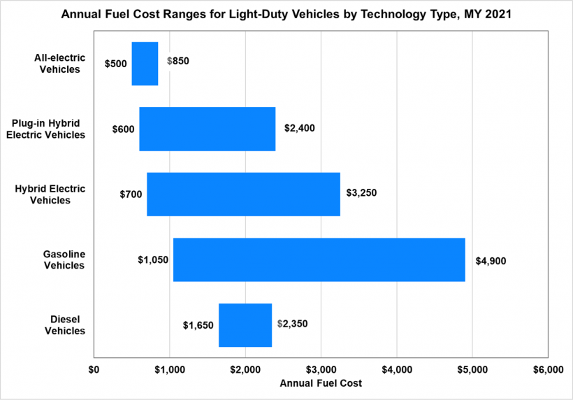 Annual fuel cost ranges for light-duty vehicles by technology types for the model year 2021