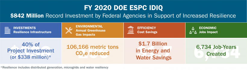 FY 2020 DOE ESPC IDIQ highlights: $842 million record investment by federal agencies in support of increased resilience.