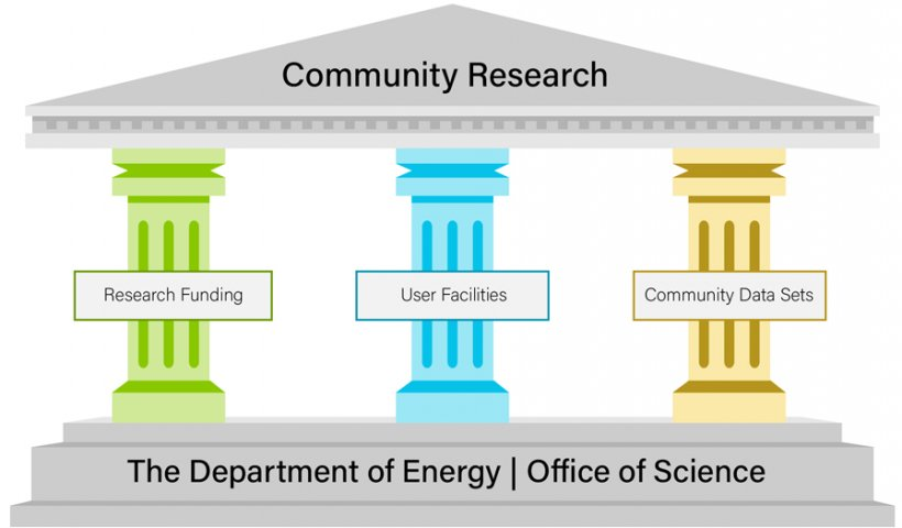 The DOE's Office of Science supports three pillars essential to discovery research: funding for research, user facilities, and community data sets.