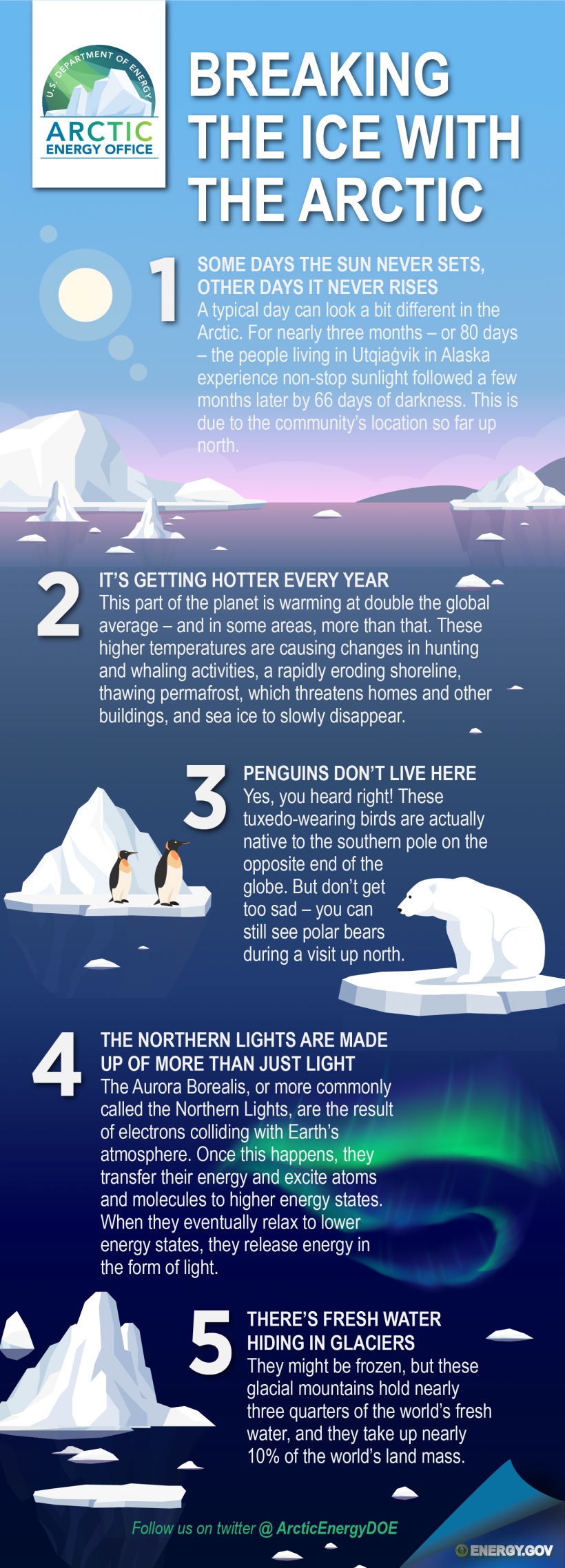 An infographic featuring penguins on an iceberg, a polar bear on a sheet of ice and an iceberg details five facts about the Arctic, including how some days the sun never sets and other days it never rises, how this region is warming at double the rate as the rest of the globe, penguins don't actually inhabit this area, the Northern Lights are made up of more than just light and there's fresh water hiding in glaciers.