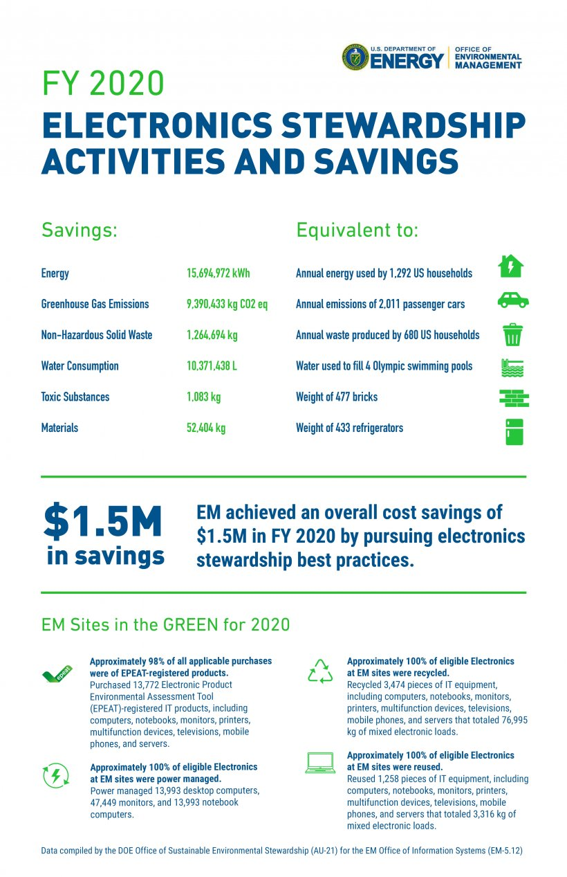 Earth Day 2021 - FY2020 Electronics Stewardship Activities and Savings