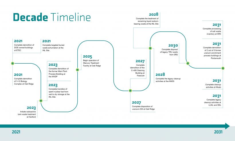 Decade Timeline for EM Strategic Vision 2021-2031