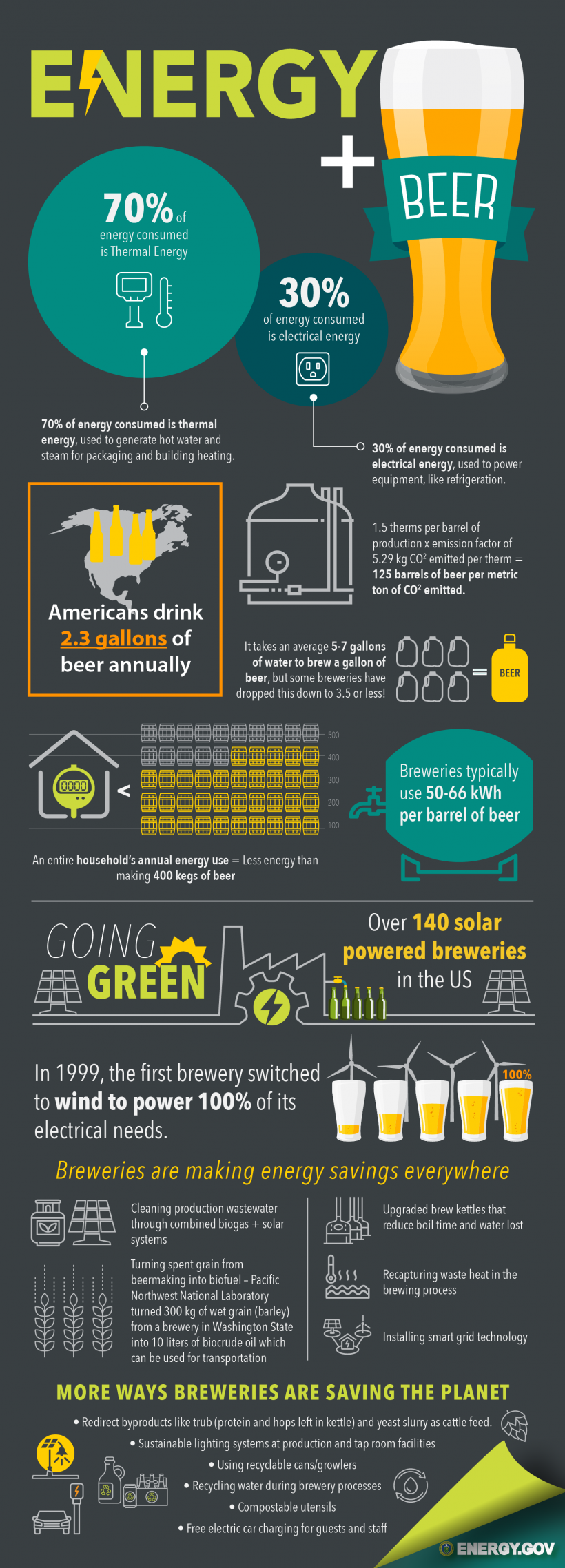 To mark National Beer Day (April 7) we're bringing you some energy stats on what it takes to brew up ales, stouts, IPAs, lagers, and more, and shed some light on how clean energy is changing the game.