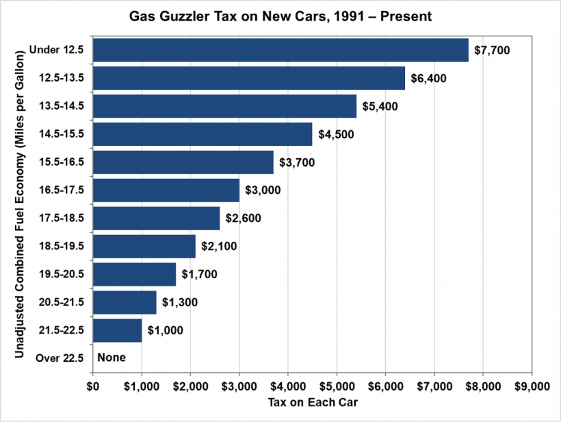 Gas guzzler tax on new cars from 1991 to present
