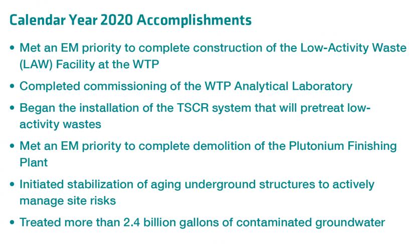 Calendar Year 2020 Accomplishments for Hanford
