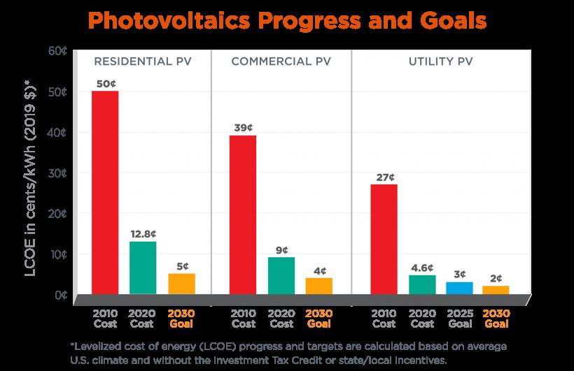 SETO LCOE 2030 PV Goals Chart