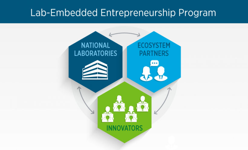 Lab embedded entrepreneurship program graphic.