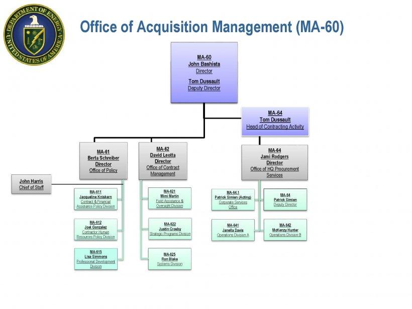Office of Acquisition Management (OAM) Organizational Chart