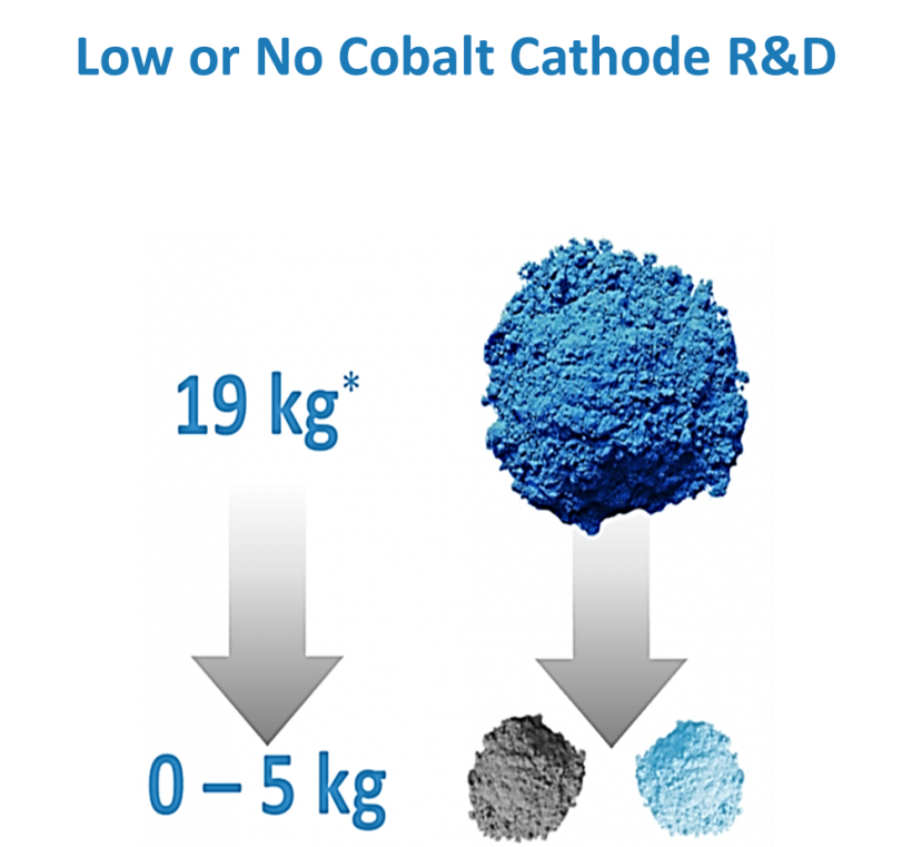 Low or No Cobalt Cathode R&D - 19kg - 0-5 kg.