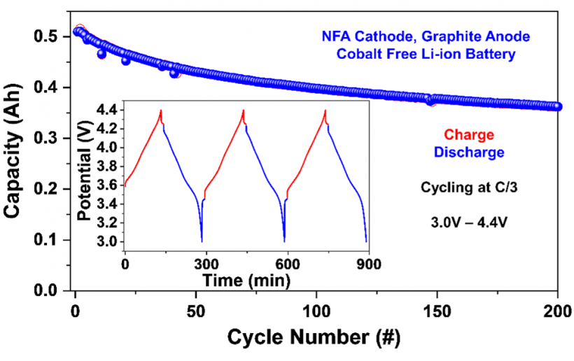 A Graph showing the capacity and cycle number of NNFA Cathode, Graphite Anode Cobalt Free Li-ion Battery