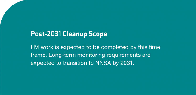 Sandia National Lab Post 2031 Cleanup Scope