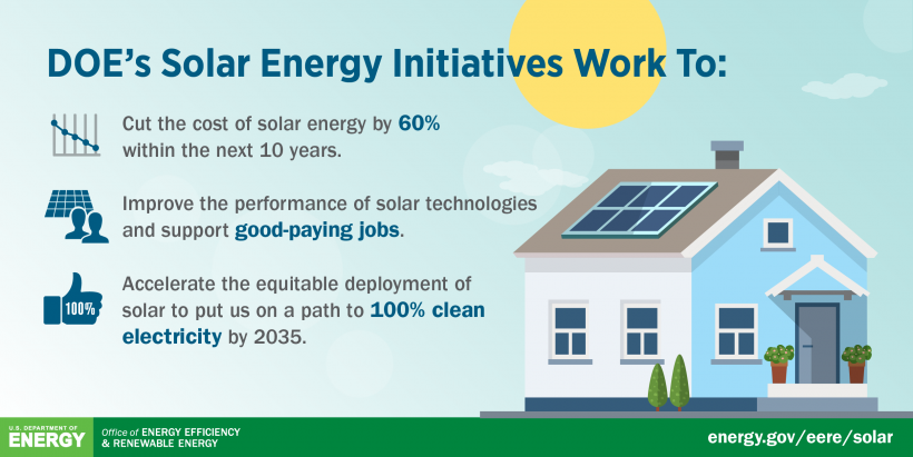 DOE announced major new solar energy cost cutting goals in March 2021.