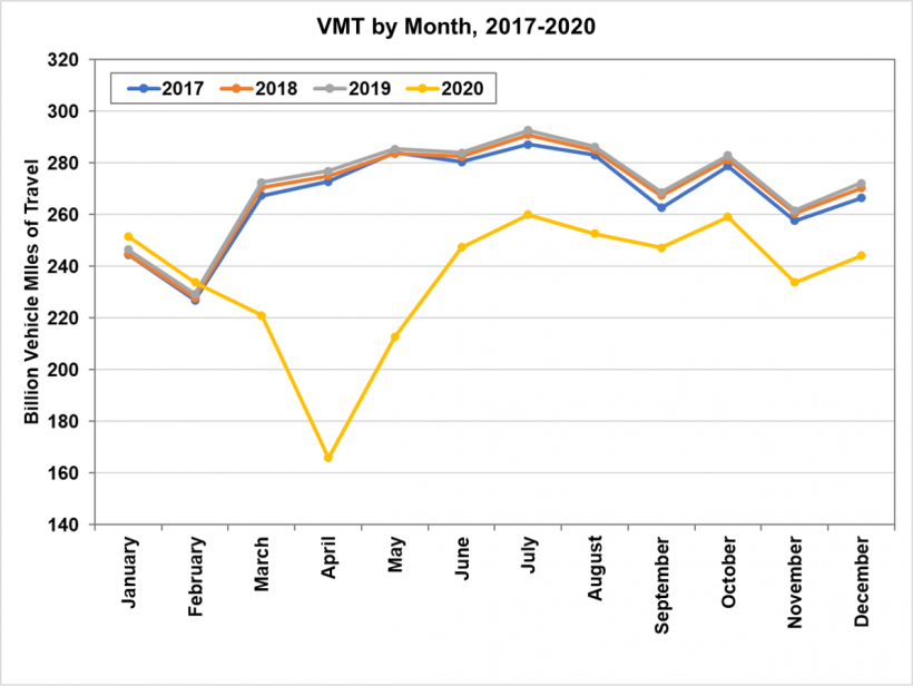 Vehicle miles traveled from 2017 to 2020