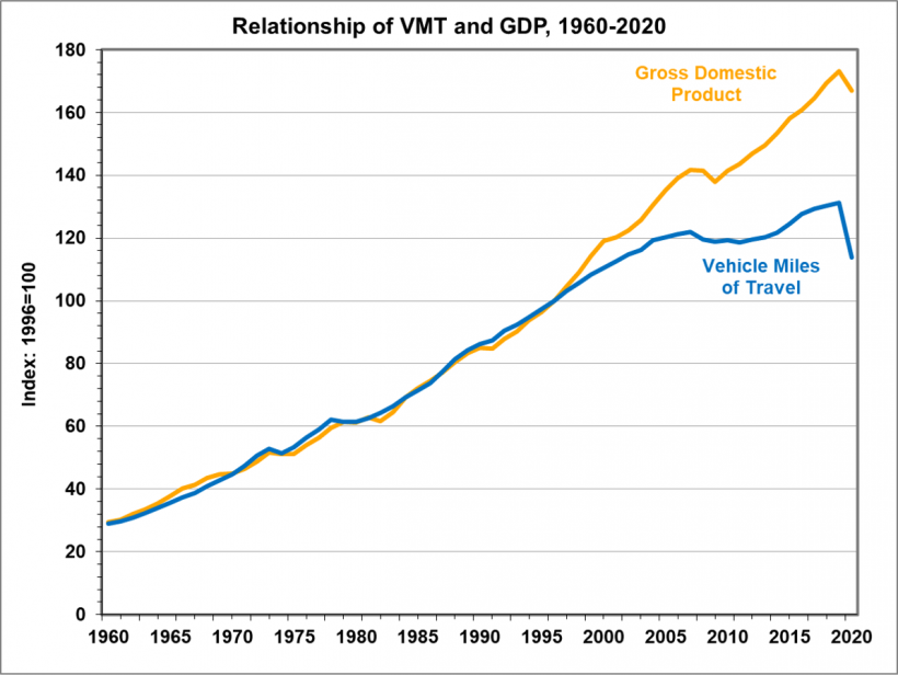GDP and VMT trends from 1960 to 2020