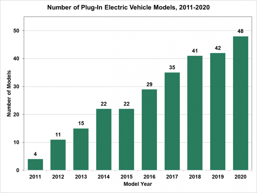Number of plug-in electric vehicle models from 2011 to 2020