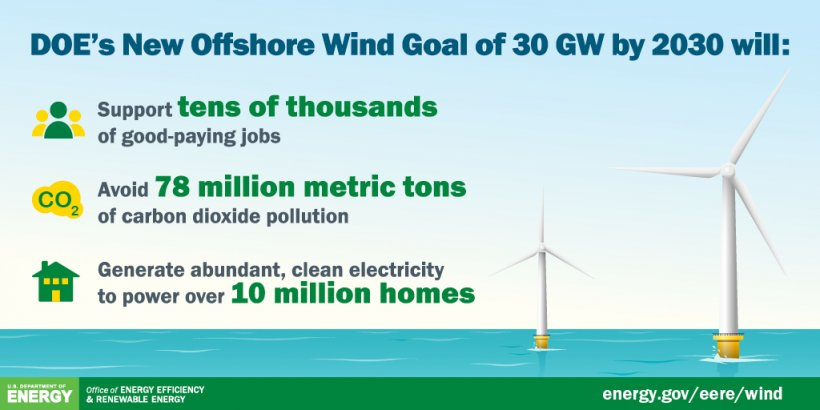 Information about the offshore wind goals announced in March 2021.