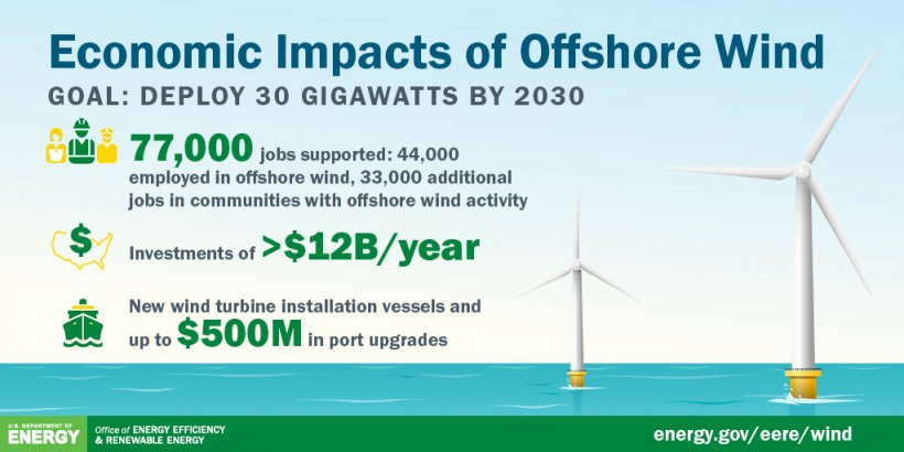 Graphic explaining the economic impacts of offshore wind goal: 30 GW by 2030.