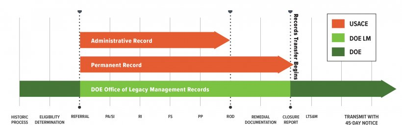 The Data Management Working Group established roles and responsibilities for maintaining and managing records to improve efficiency and accuracy in the transition and transfer of a FUSRAP site from USACE to LM.