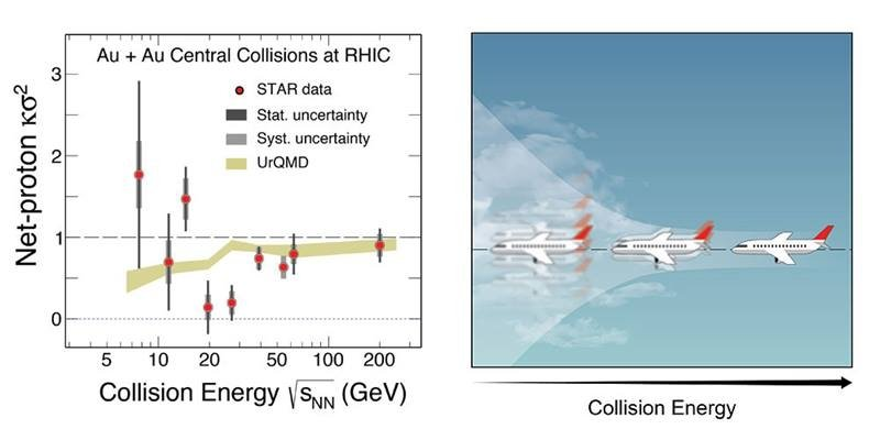 """At low collision energies, scientists observed hints of large fluctuations in net proton production. This """"turbulence"""" could be a sign of a """"critical point"""" in the nuclear phase transition, but the uncertainties are still large."""