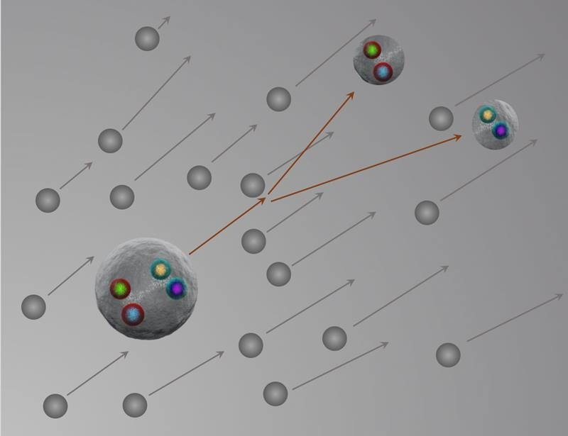 Artistic depiction of a tetraquark (composed of four quarks) being broken into comoving particles (each composed of two quarks).