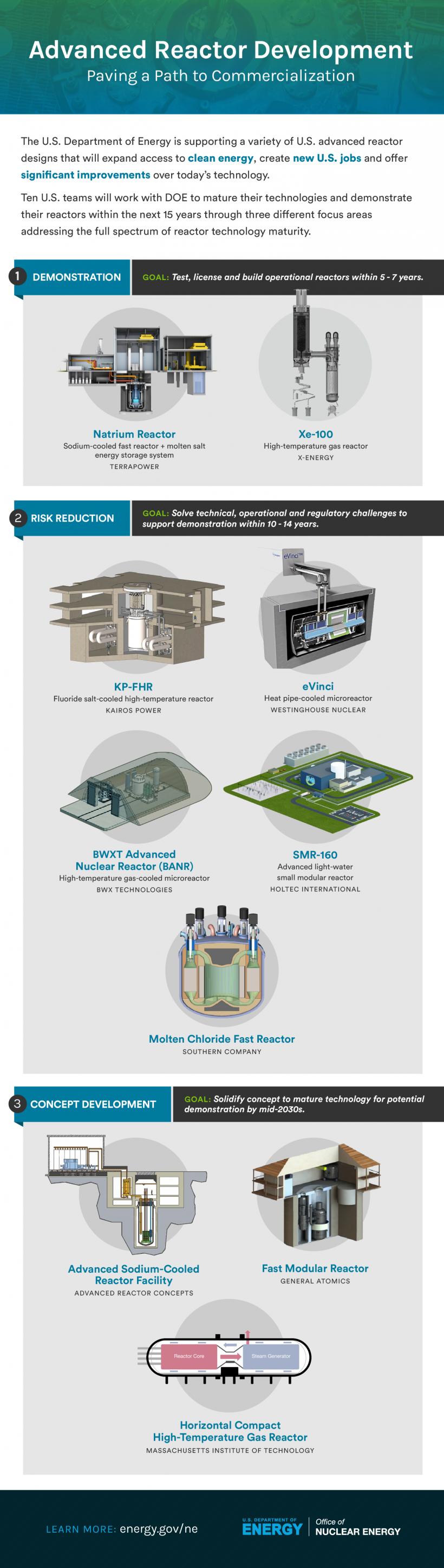 Advanced Reactor Development