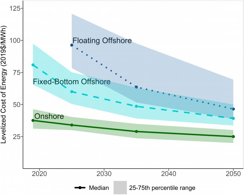 A graph showing decades on the horizontal axis, starting with 2020 and ending with 2050, and levelized cost of energy on the vertical axis, in 2019 dollars per megawatt-hour, from 25 to 125. Three trend lines show results for onshore, fixed-bottom offshore, and floating offshore wind.