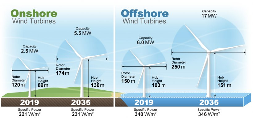 An illustration showing four wind turbines lined up horizontally. The two wind turbines on the left represent onshore wind in 2019 and 2035, respectively; the two on the right represent offshore wind for 2019 and 2035, respectively. Labels for each wind turbine indicate rotor diameter, capacity, hub height, and specific power.