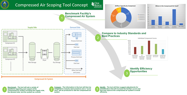 Compressed Air Scoping Tool concept preview. a screenshot of the home page, and some example graphs.