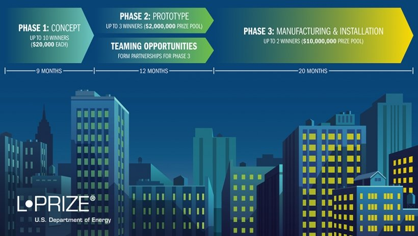 Description of the three phases of the L-Prize competition above a stylized city skyline