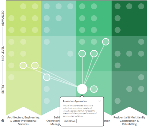 Screenshot of the career map, with four sections and various dots representing different jobs.